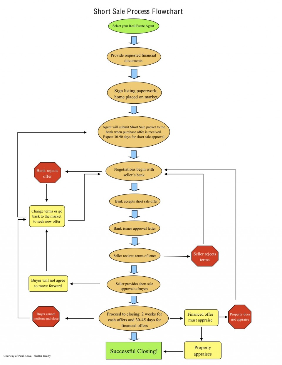 Las Vegas Property Management Short Sale Flow Chart