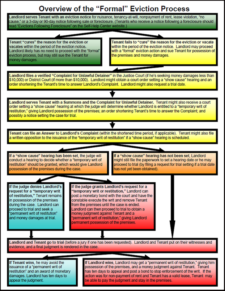 Overview of the Formal Eviction Flowchart